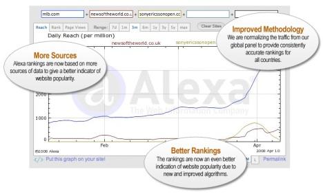 alexa\'s new rankinks